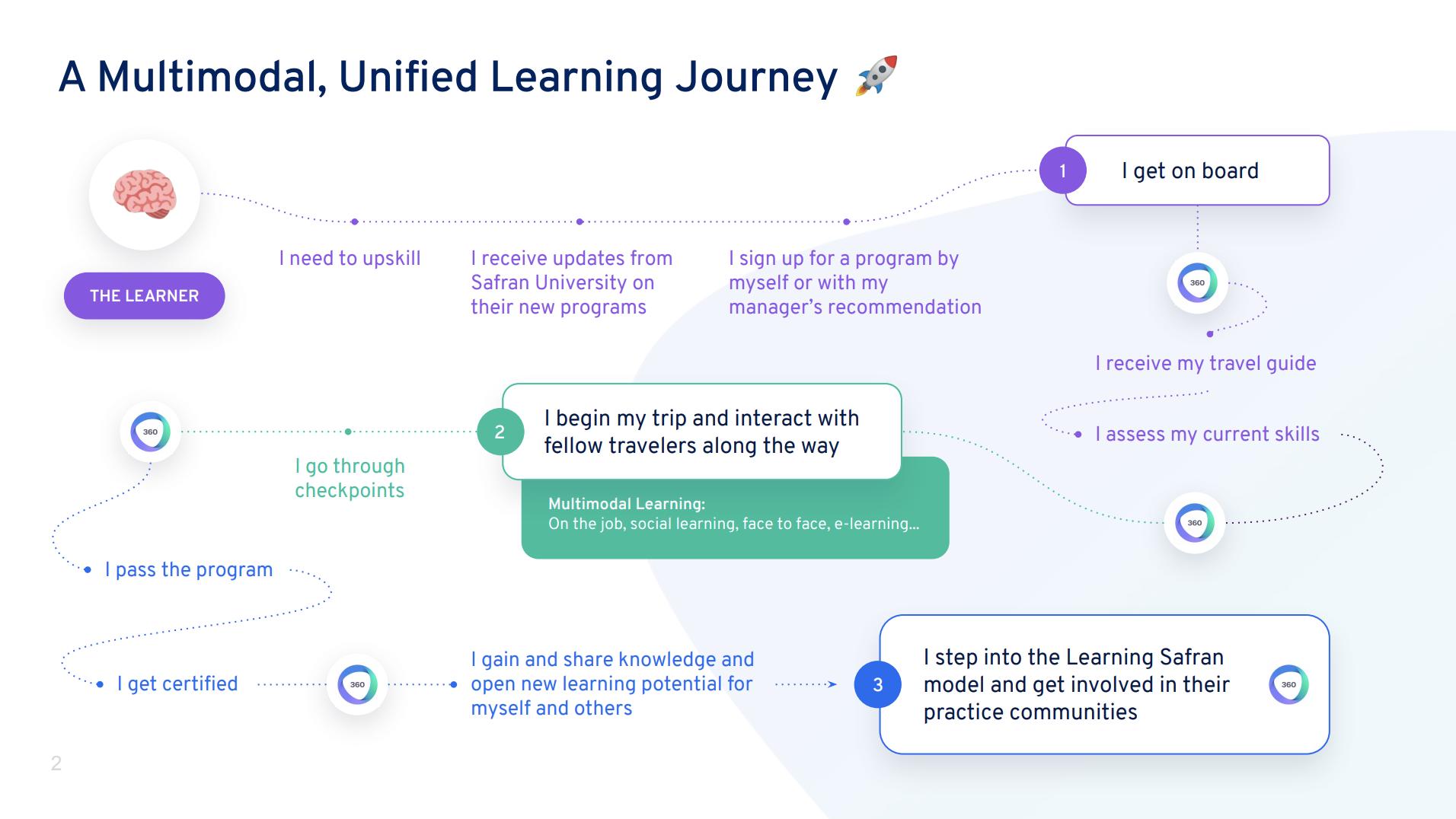 Safran digital learning journey