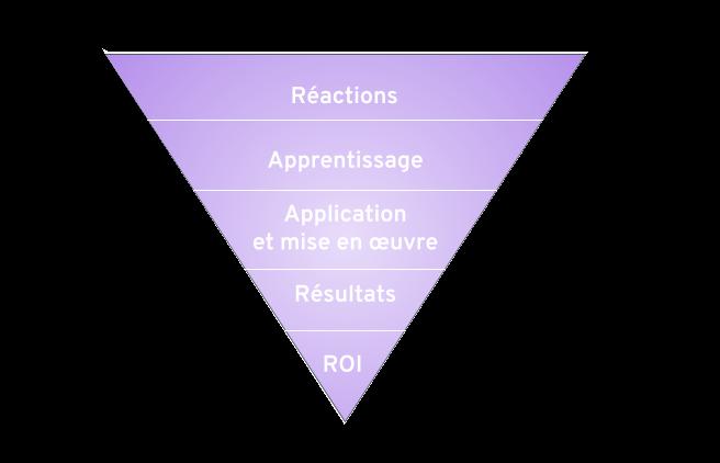 Mesurer ROI formation - Phillips