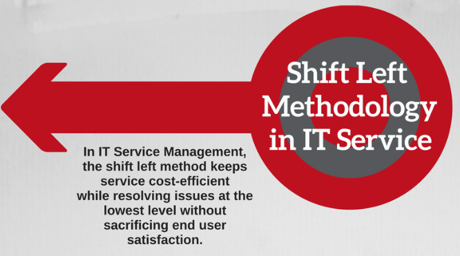 Shift Left Methodology in IT Service Infographic