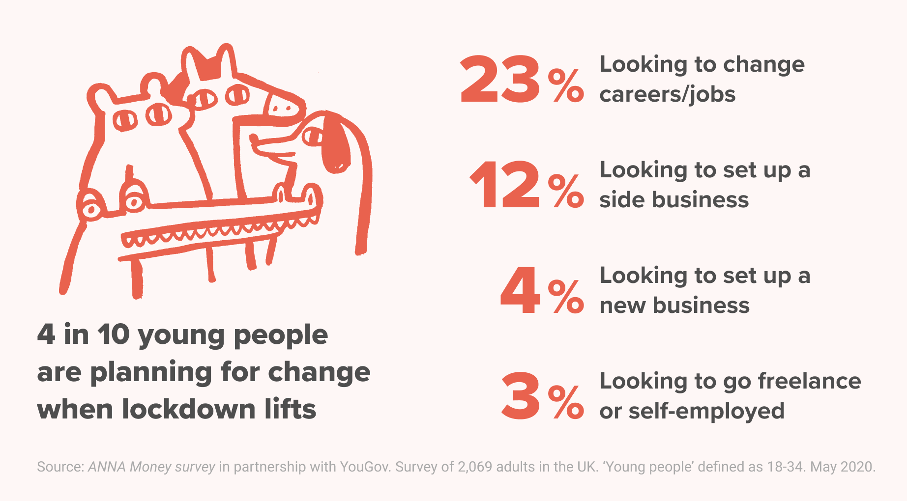 19% of young people are actively looking to start a business or go freelance after lockdown