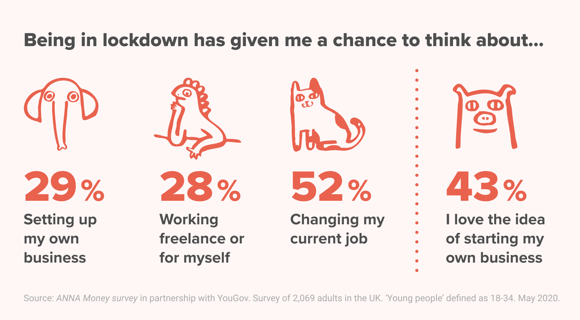 43% of young people love the idea of starting their own business - we love that
