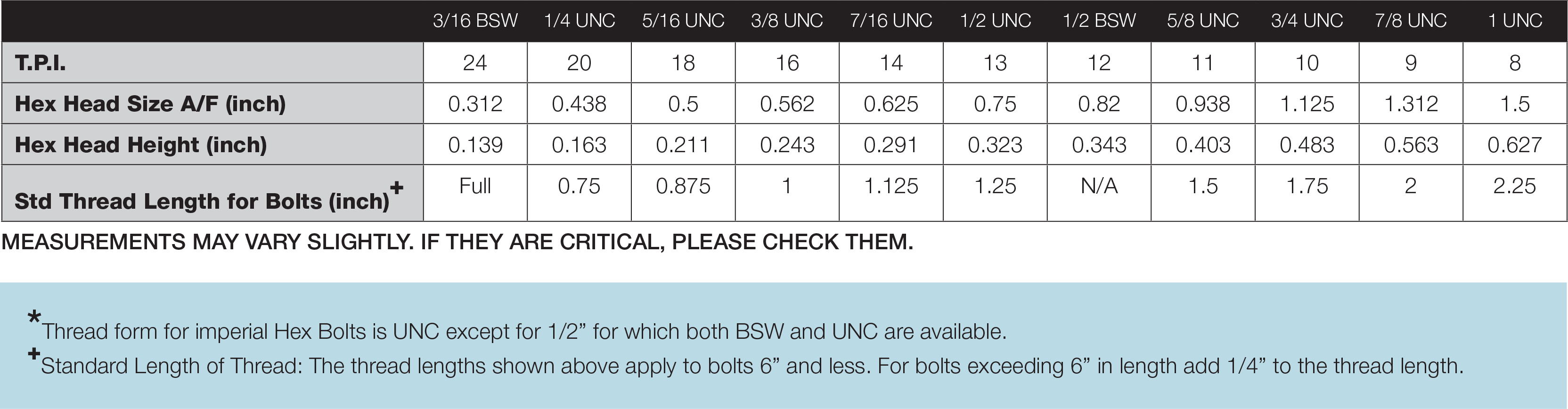 UNC and BSW Hex Bolt and Setscrew Table Stainless Steel