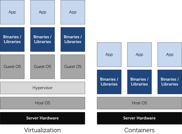Virtualization and Containers