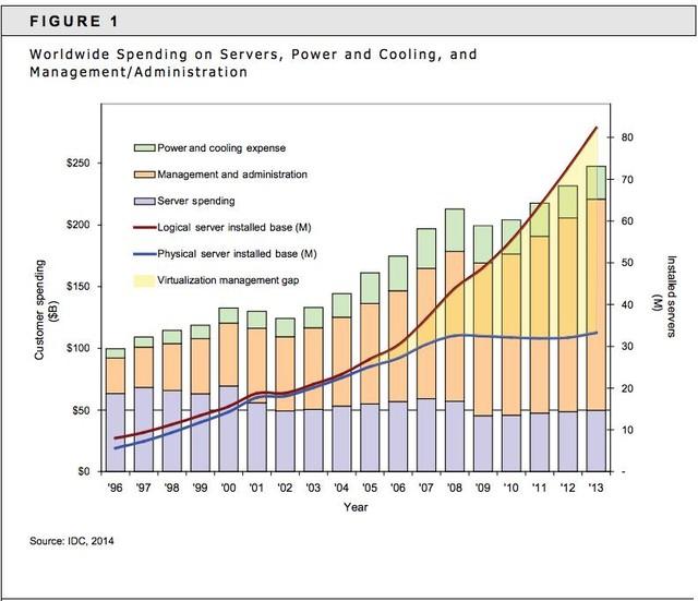 Worldwide Spending on Servers