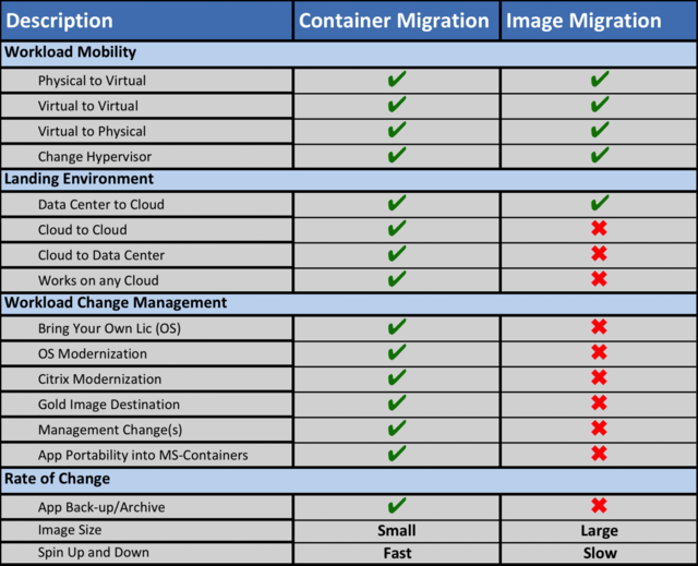 Container vs Image