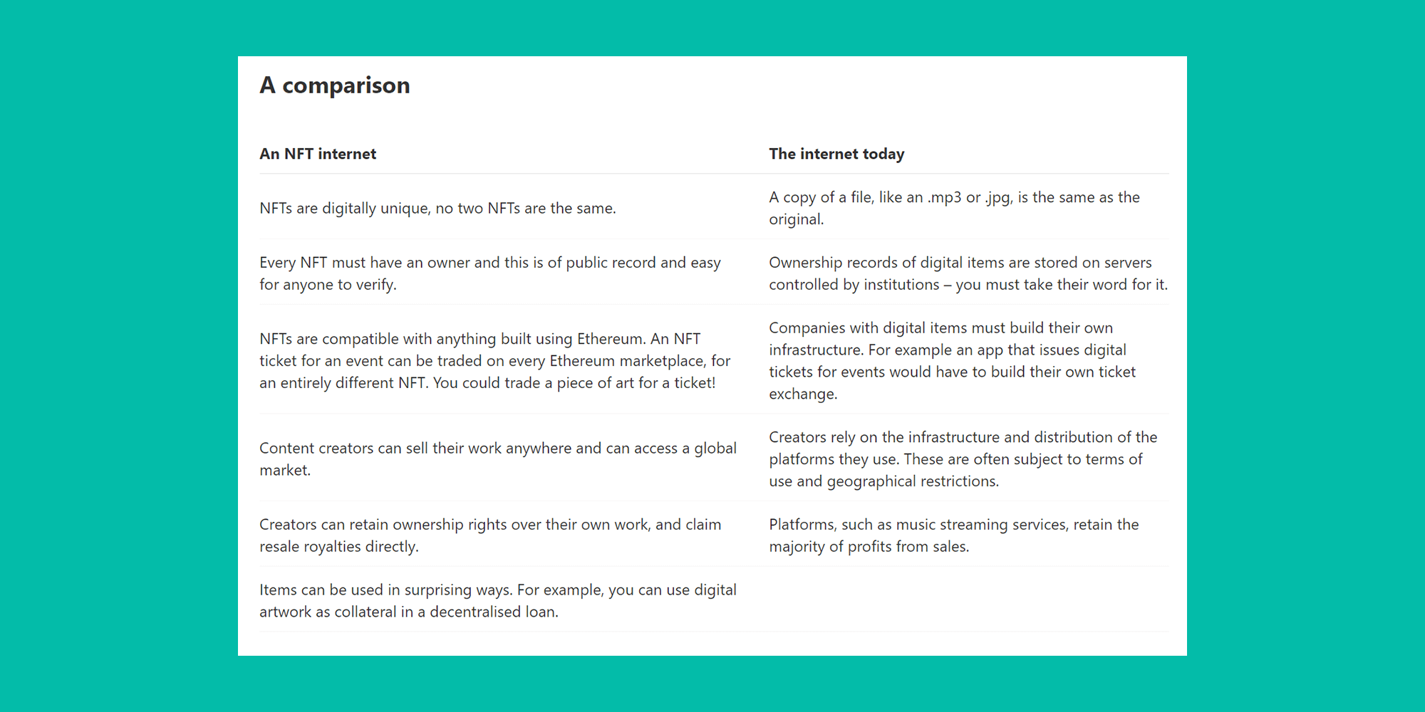 A table comparing an NFT internet with the current internet from the Ethereum foundation.