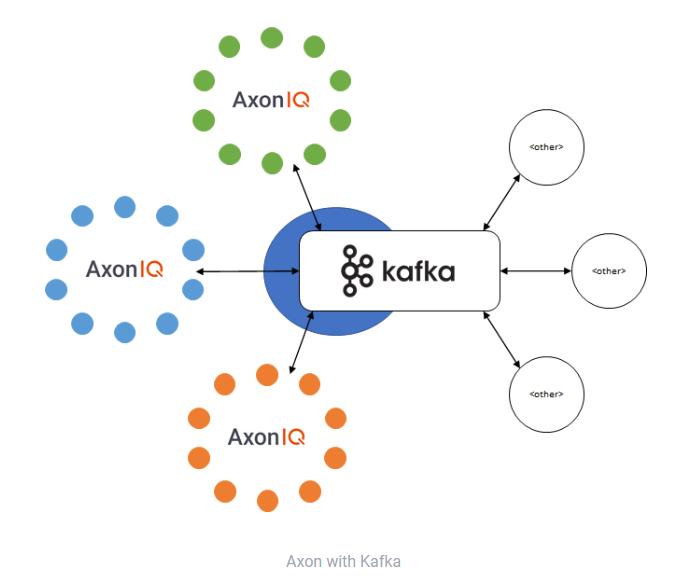 Axon with Kafka