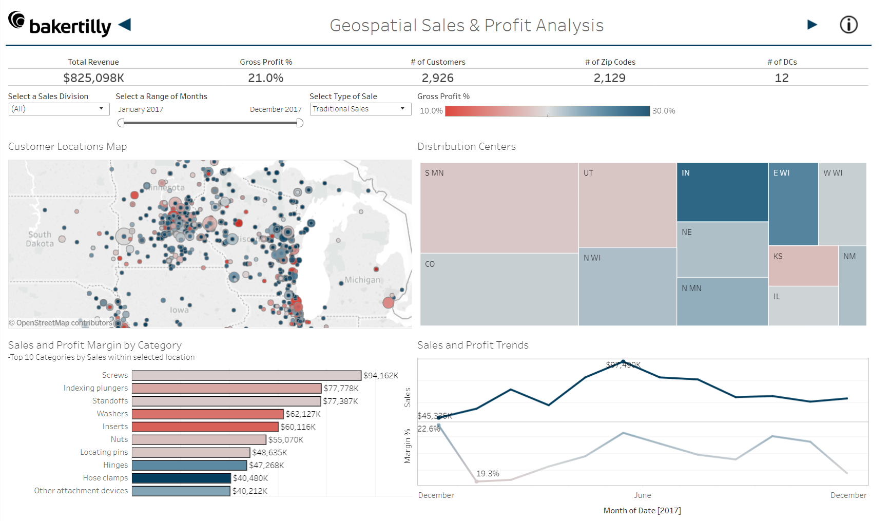 Sample dashboard - sales division trends