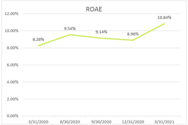 Return-on-average-equity-q1-2021