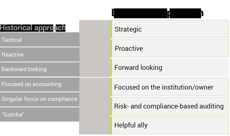 Baker Tilly's approach to addressing the full spectrum of risk