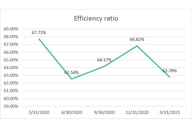 efficiency ratio q1 2021
