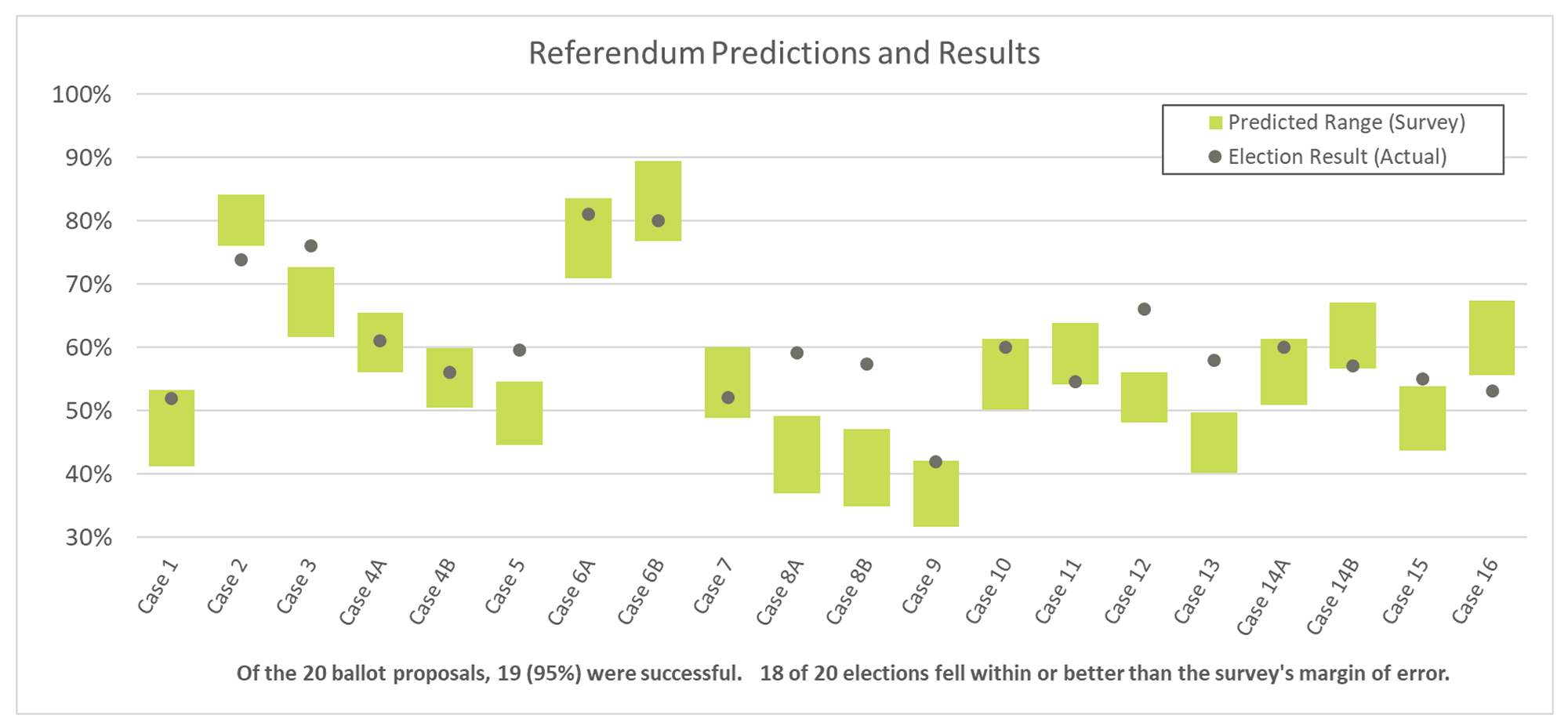 Referendum predictions and results