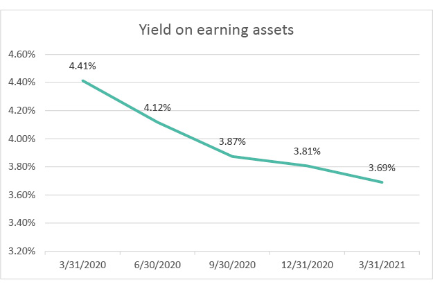 yield-on-earning-assets-q1-2021