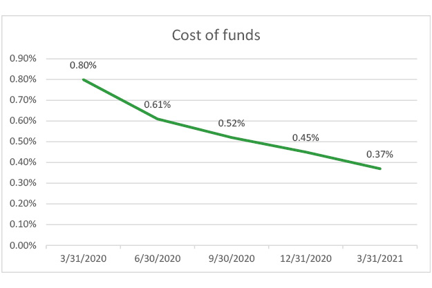 Cost-of-funds-q1-2021