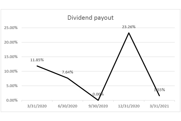 Dividend-payout-q1-2021