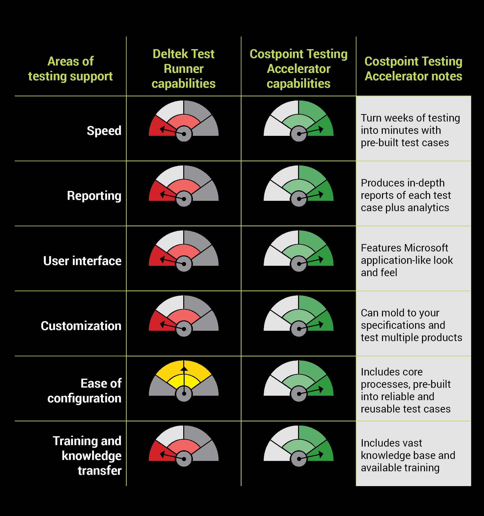 Costpoint Testing Accelerator
