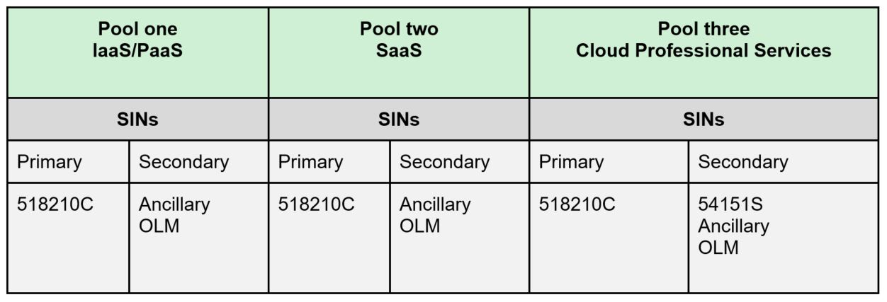 correlation between pools and multiple award schedule special item numbers