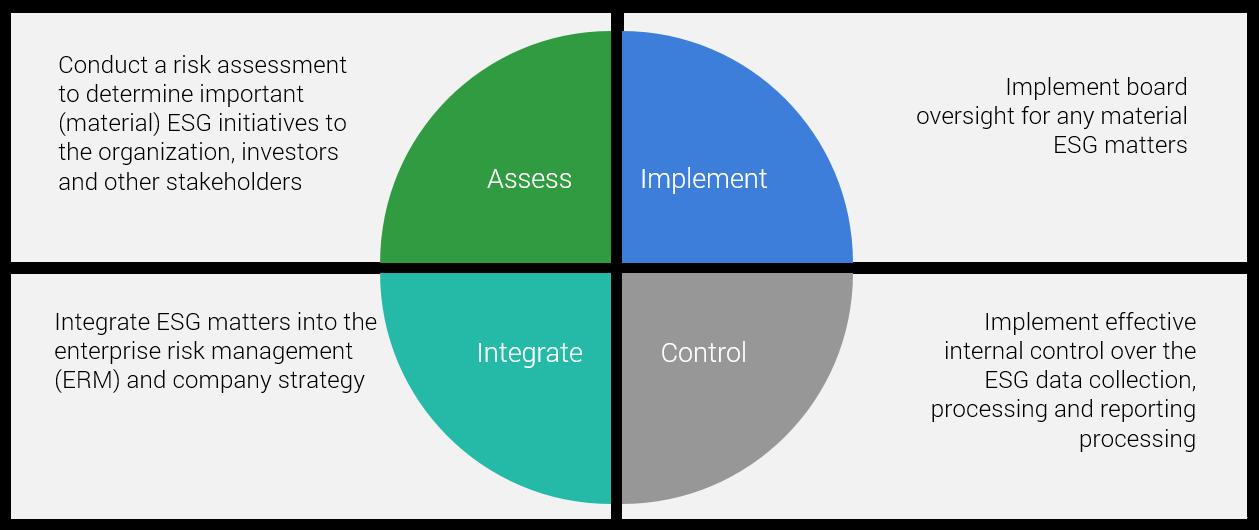 Environmental, Social, and Corporate Governance (ESG) graph