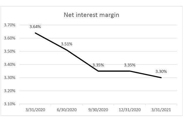 net interest margin q1 2021