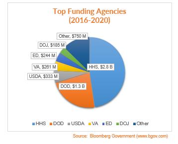 Top funding agencies (2016-2020)
