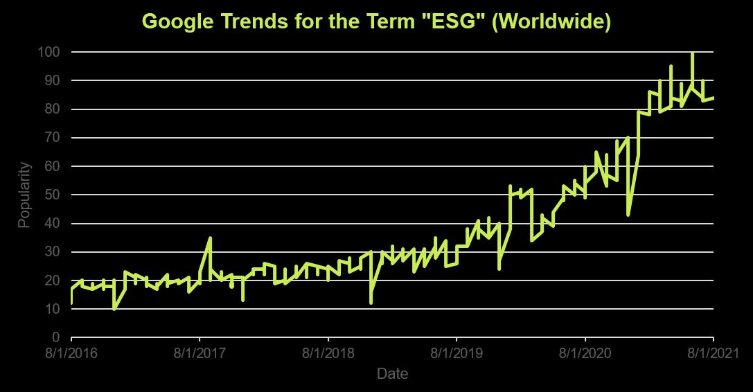 Google trends for the term ESG