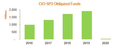 CIO-SP3 obligated funds