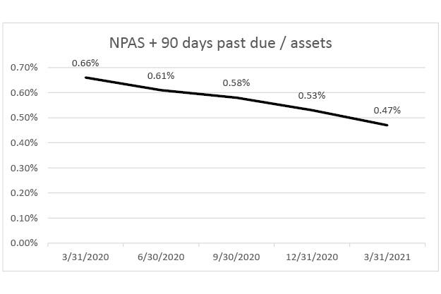 NPA + 90 days past due q1 2021