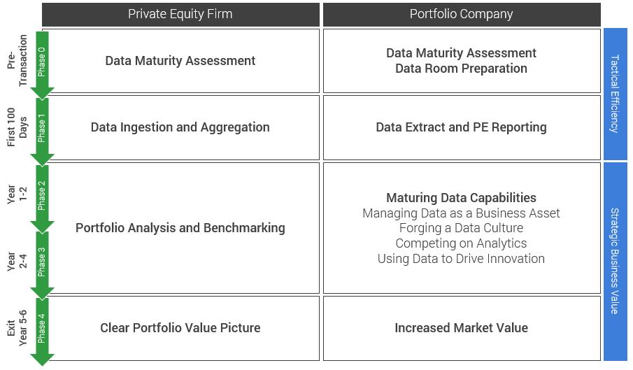 data maturity and PE life cycle