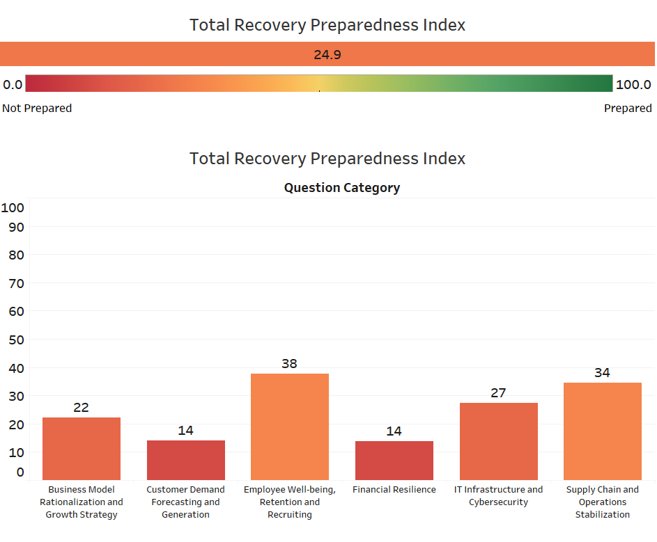 Total Recovery Preparedness Index
