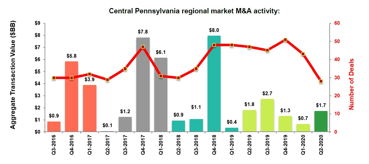 M&A Q2 2020 Central Pennsylvania market activity