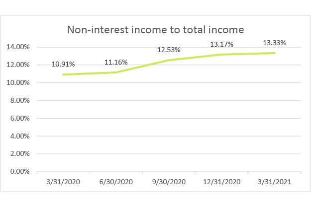 non-interest-income-to-total-income-q1-2021
