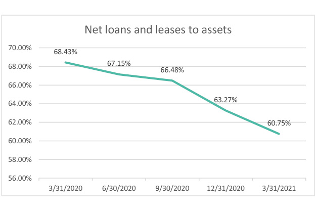 net-loans-and-leases-to-assets-2021-q1