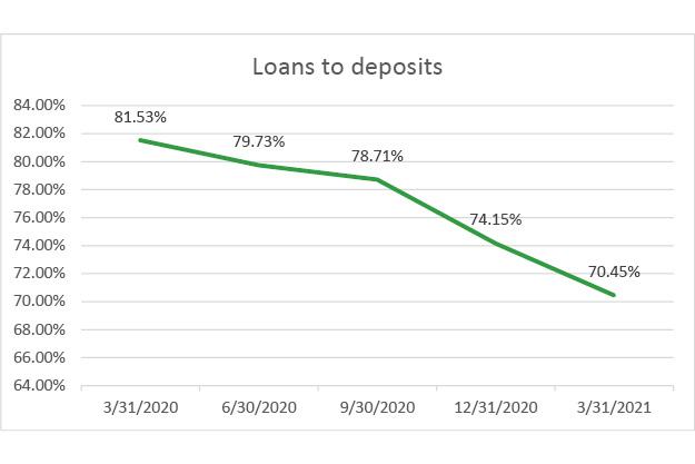 Loans-deposits-q1-2021