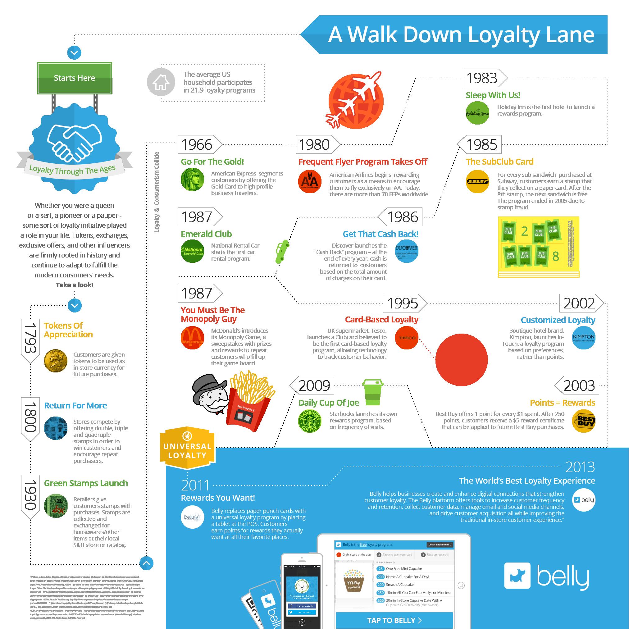 arrow loyalty programme enhancement
