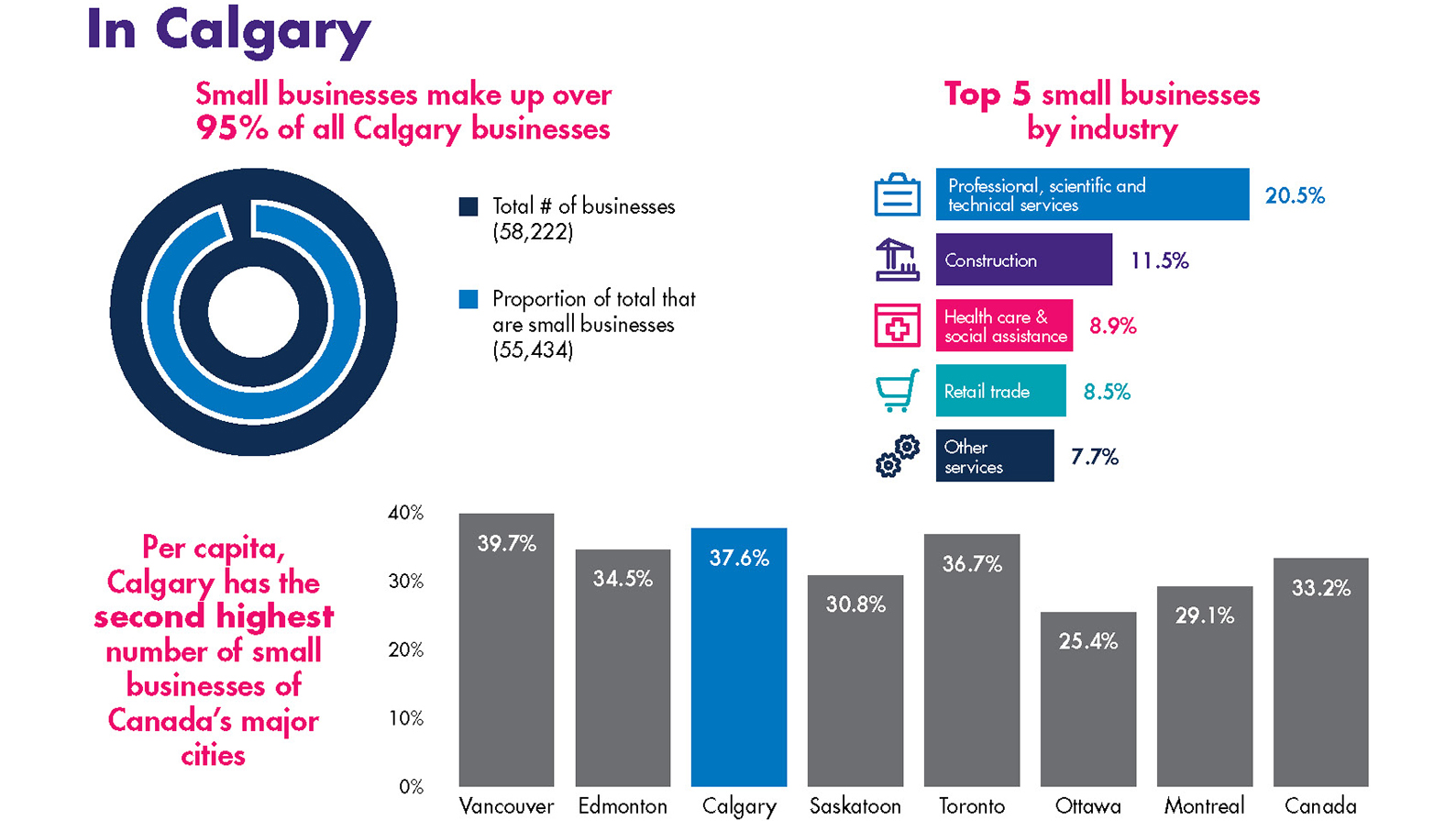 Small business statistics for Calgary