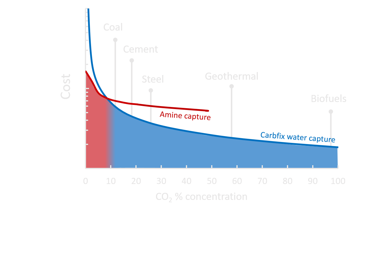 Graph of cost vs CO2 concentration for various industries