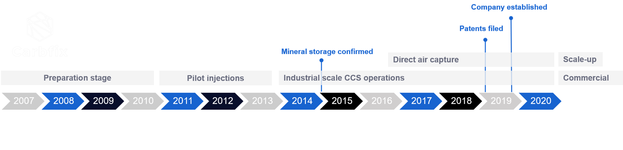 Carbfix timeline. Preparation stage was from 2007-2010. Pilot injections started in 2011 and continued until 2013. Industrial scale CCS operations commenced in 2014 and mineral storage was confirmed in 2015.  Combination with direct air capture started in 2016. Patents were filed in 2019 and Carbfix was established as a company in late 2019.