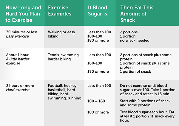 Improving Activity And Exercise Diabetes Resources By Ccs