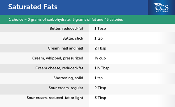 How can you calculate the amount of saturated fats in a food?