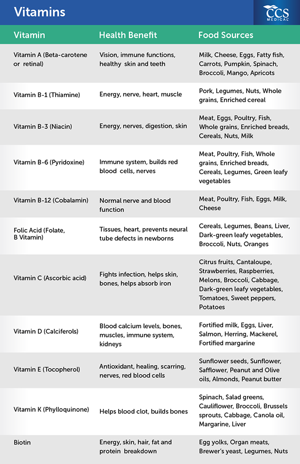 vitamins minerals food sources chart vitamins and minerals  : 6723415449e7c6e6859346dcc456d6c52cd25e93vitamins from www.newhairstylesformen2014.com size 600 x 927 png 232kB