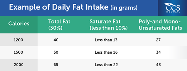 Recommended Grams Of Fat 60