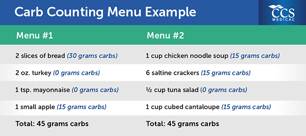 Carb Counting for Diabetes: Healthy Living with CCS Medical