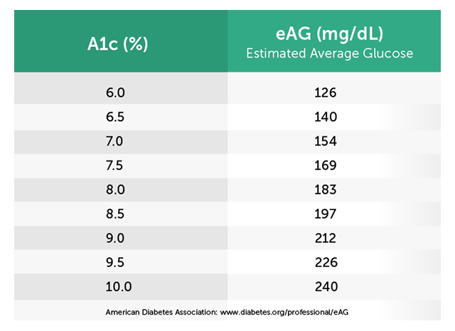 A1c and eAG Blood Tests: Diabetic Resources by CCS Medical