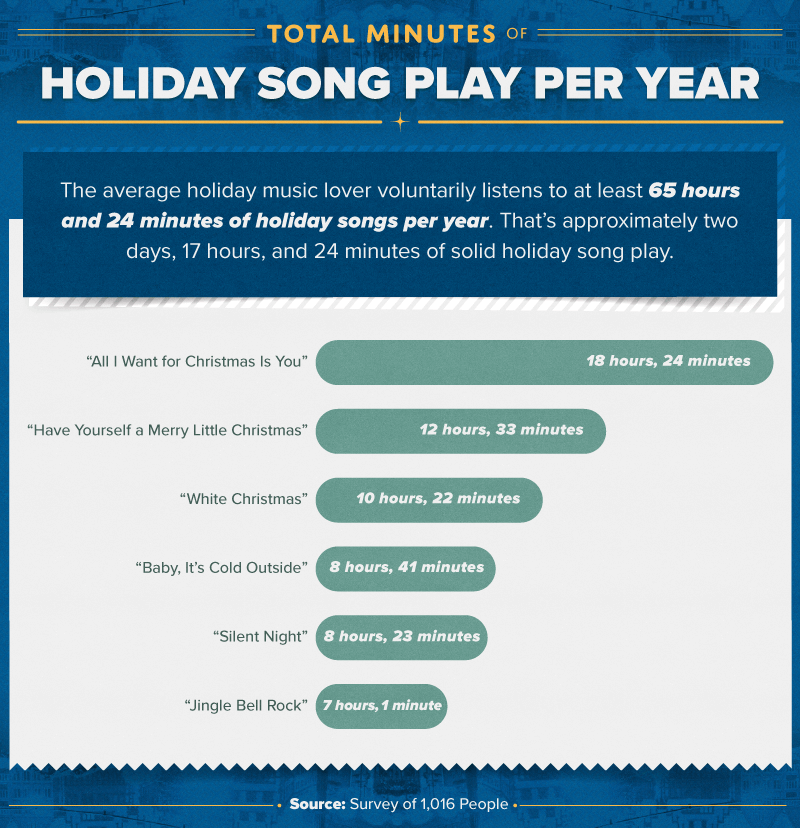 e363578e4492f Holiday music in the U.S. is so pervasive that the average person probably  can't escape a cheery tune here or there during the holiday season.