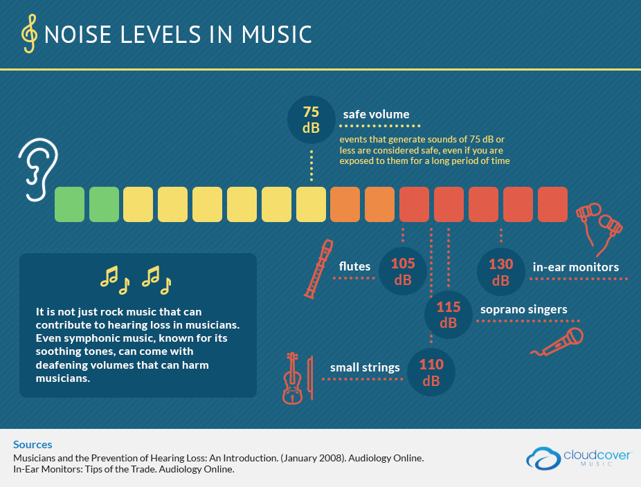 music and noise levels