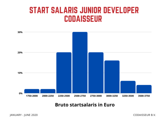 bar chart of the salaries for developers after finishing the academy