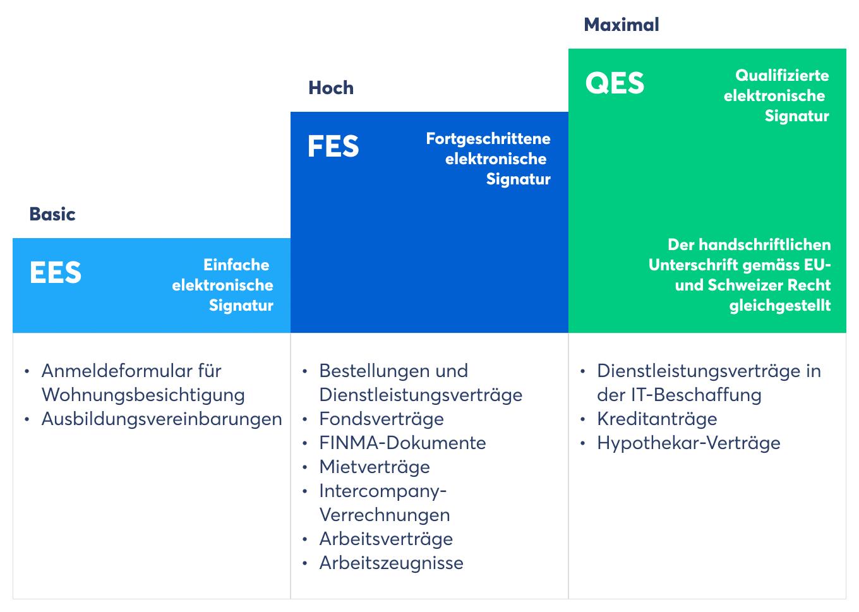 Die Mobiliar nutzt alle drei gesetzlich definierten E-Signatur-Standards für unterschiedliche Anwendungen (Quelle: Skribble)
