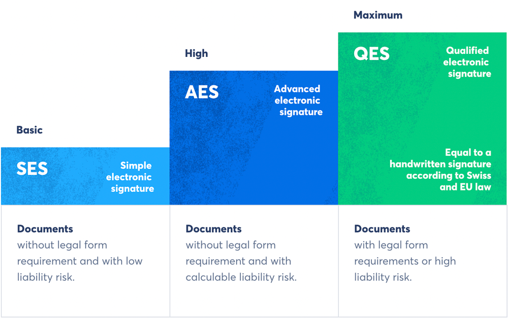 The three legally defined e-signature standards of the European Union and Switzerland (Source: Skribble).