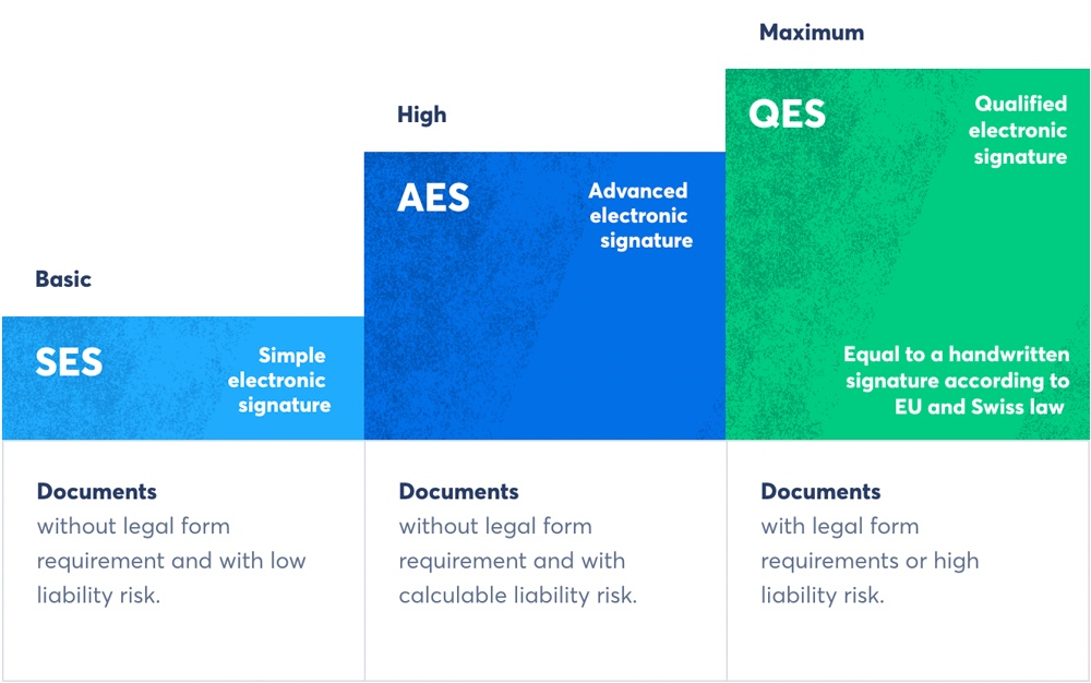 The legally available e-signature standards according to Swiss and EU law (Source: Skribble)