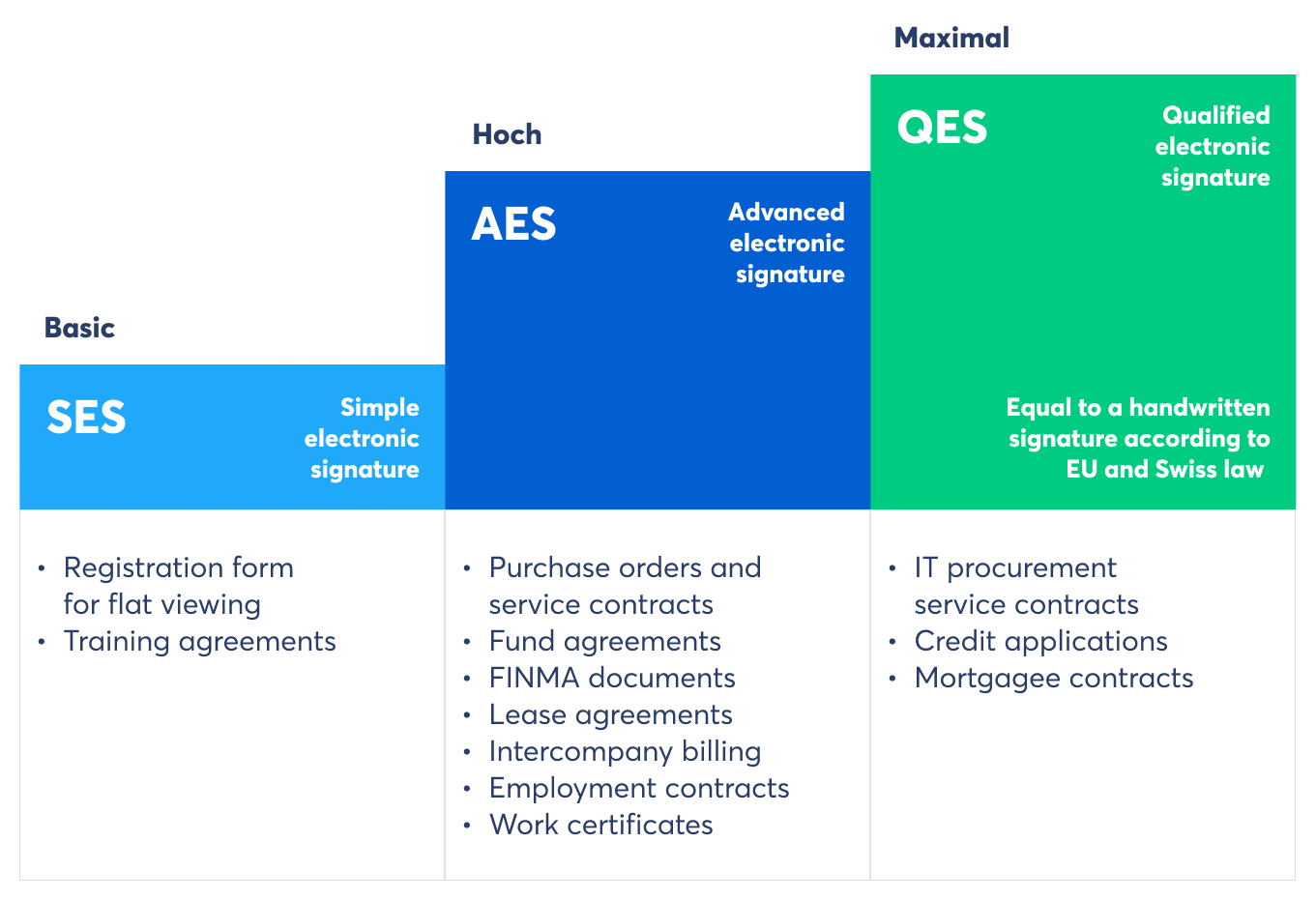 Mobiliar uses all three legally defined e-signature standards for different applications (Source: Skribble)